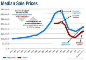 Median Sales Price Jan 2014